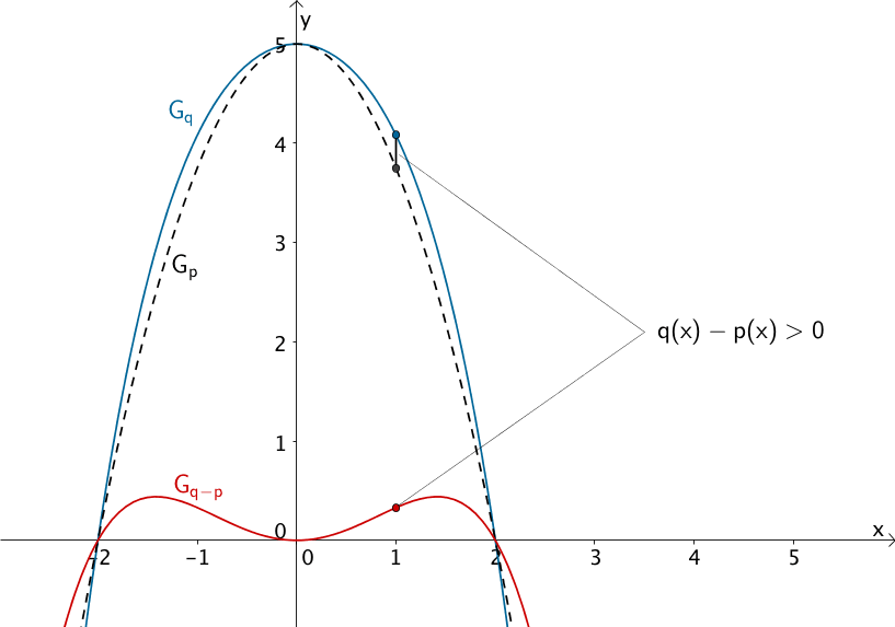 Graph von q, Graph von p, Graph der Differenzfunktion q - p