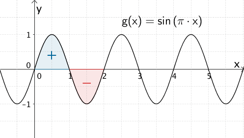 Graph der Sinusfunktion x ↦ sin(π・x), Flächenbilanz für x ∈ [0;2]