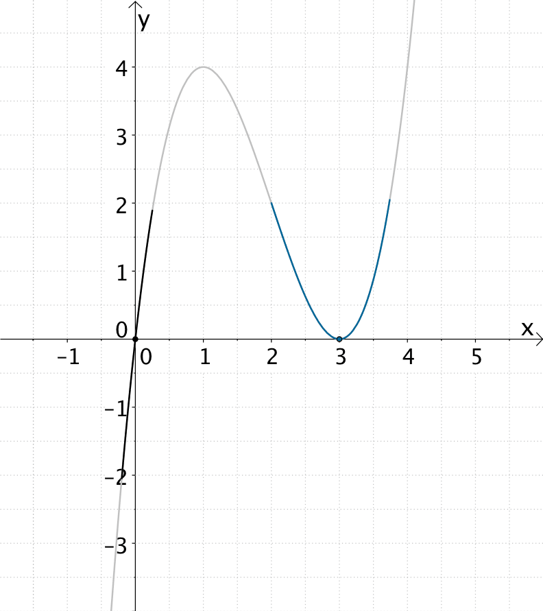 Graph der tanzrationalen Funktion f: x ↦ x³ - 6x² + 9x