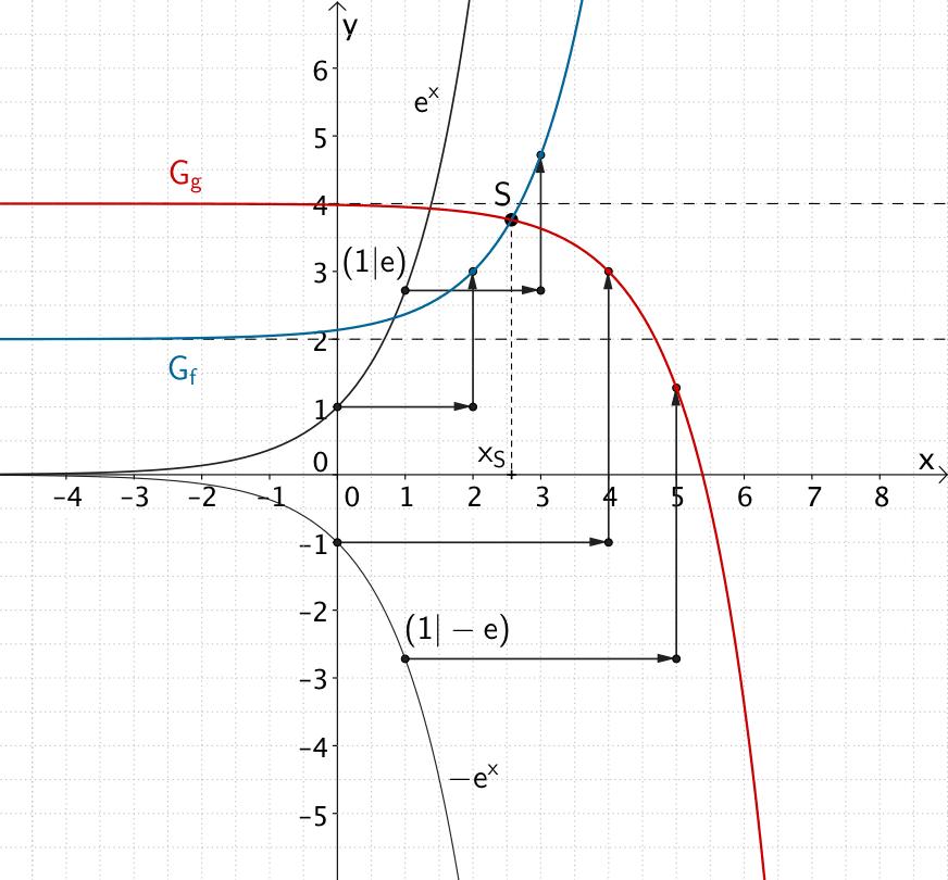 1.3.3 Exponential- und Logarithmusgleichungen | mathelike